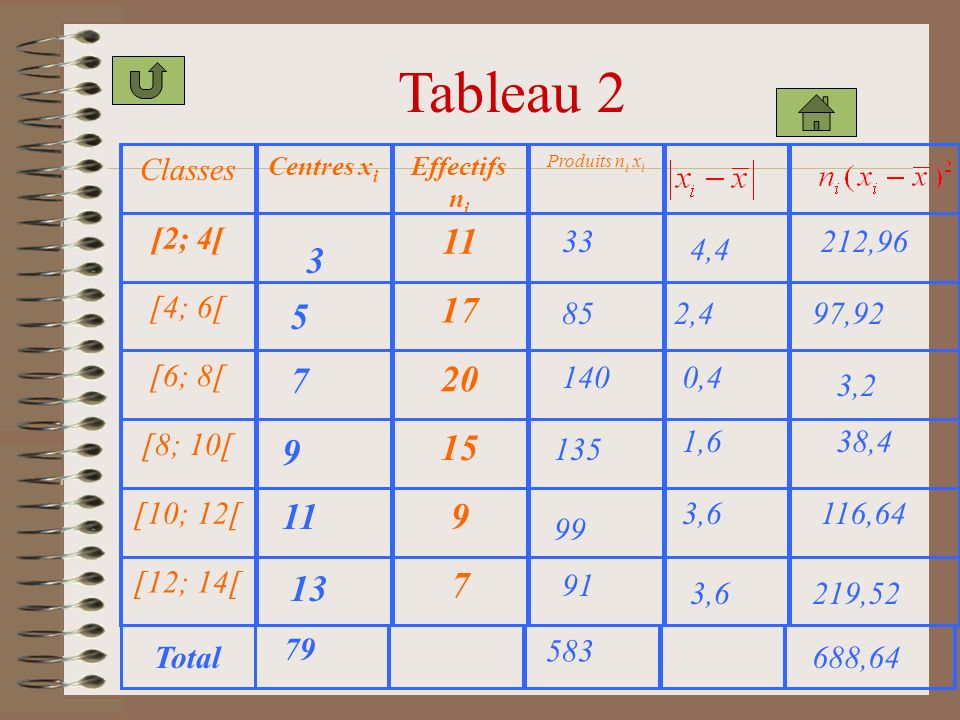 Tableau 2 11 17 20 15 9 7 3 5 7 9 11 13 Classes [2; 4[ [4; 6[ [6; 8[